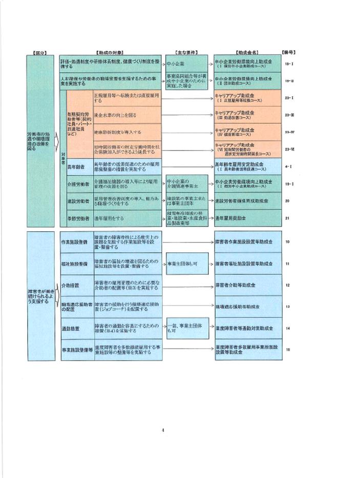 雇用助成金検索表02
