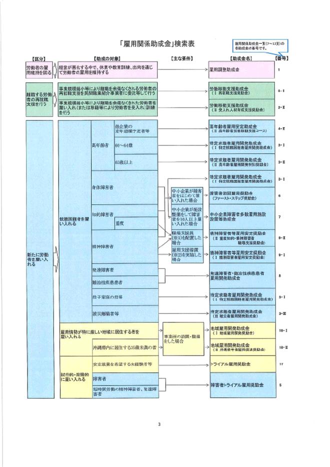 雇用助成金検索表01