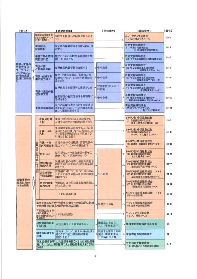 雇用助成金検索表03